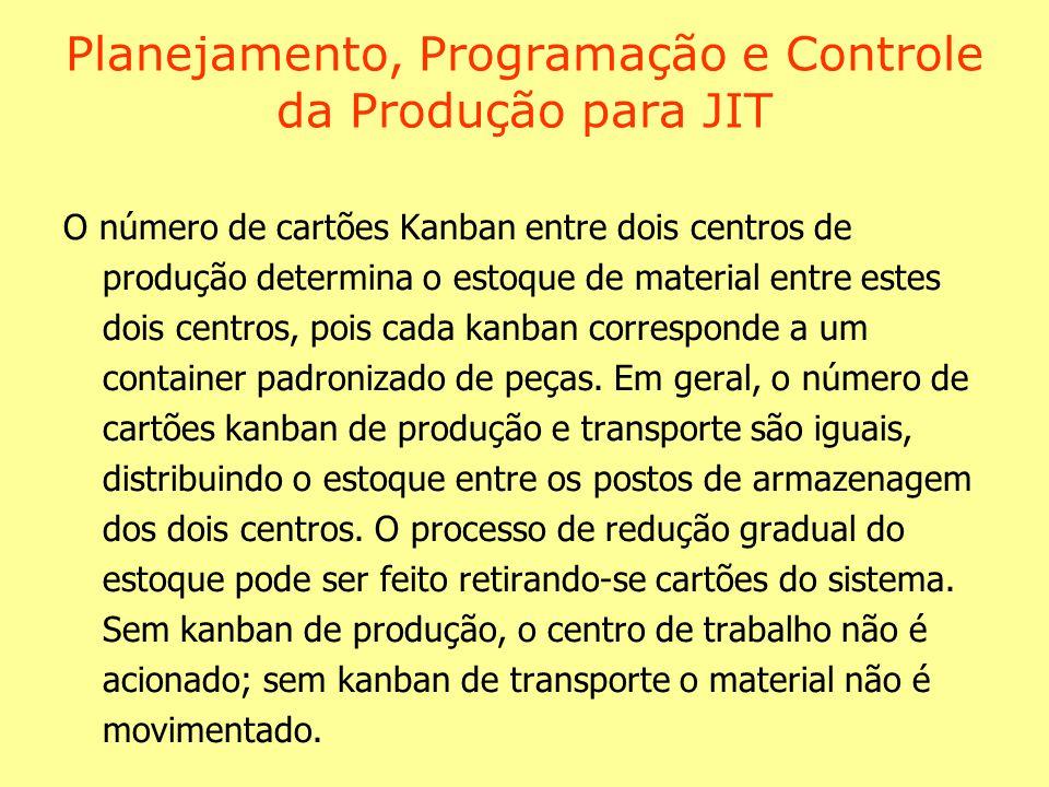 Planejamento, Programação e Controle da Produção para JIT O número de cartões Kanban entre dois centros de produção determina o estoque de material entre estes dois centros, pois cada kanban corresponde a um container padronizado de peças.