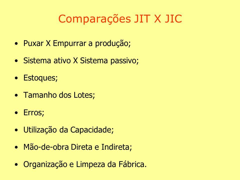 Comparações JIT X JIC Puxar X Empurrar a produção; Sistema ativo X Sistema passivo; Estoques; Tamanho dos Lotes; Erros; Utilização da Capacidade; Mão-de-obra Direta e Indireta; Organização e Limpeza da Fábrica.
