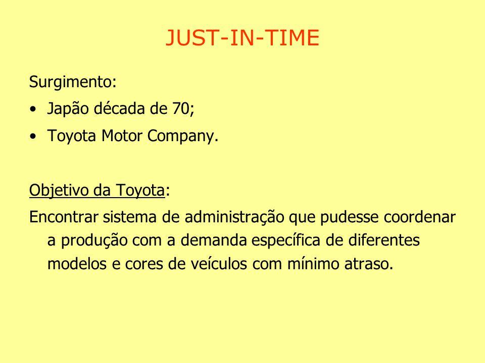 JUST-IN-TIME Surgimento: Japão década de 70; Toyota Motor Company. Objetivo da Toyota: Encontrar sistema de administração que pudesse coordenar a prod