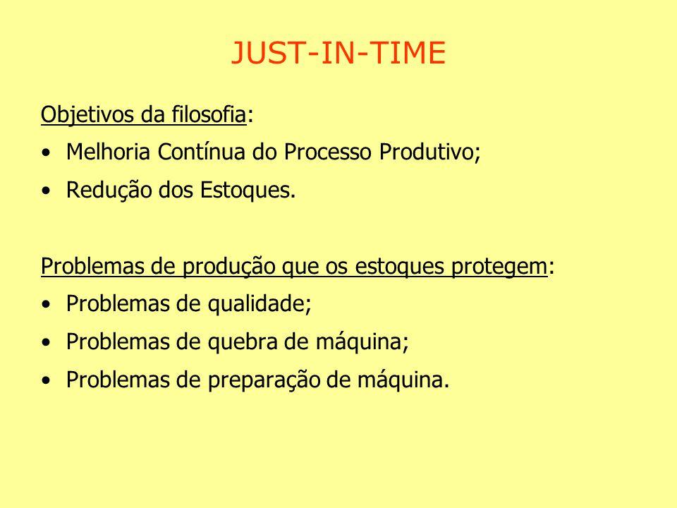 JUST-IN-TIME Objetivos da filosofia: Melhoria Contínua do Processo Produtivo; Redução dos Estoques. Problemas de produção que os estoques protegem: Pr