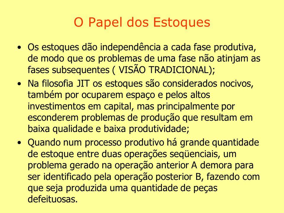 O Papel dos Estoques Os estoques dão independência a cada fase produtiva, de modo que os problemas de uma fase não atinjam as fases subsequentes ( VIS