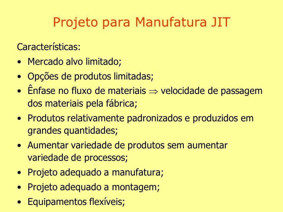 Projeto para Manufatura JIT Mão-de-obra flexível; Dispositivos para redução do tempo de preparação de máquinas; Redução da variedade e complexidade do processo; Projeto inteligente do produto; O JIT dá ênfase a esses tópicos e o projeto do produto e o projeto do processo tem igual importância e trabalham efetivamente juntos no processo de desenvolvimento.