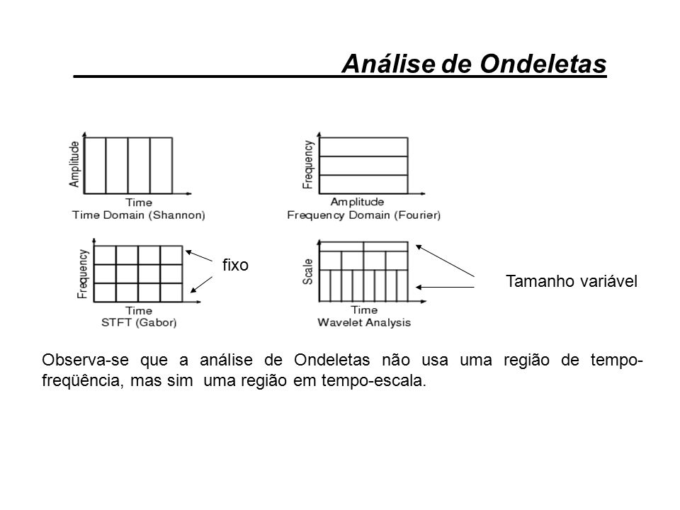__________________Análise de Ondeletas Observa-se que a análise de Ondeletas não usa uma região de tempo- freqüência, mas sim uma região em tempo-esca