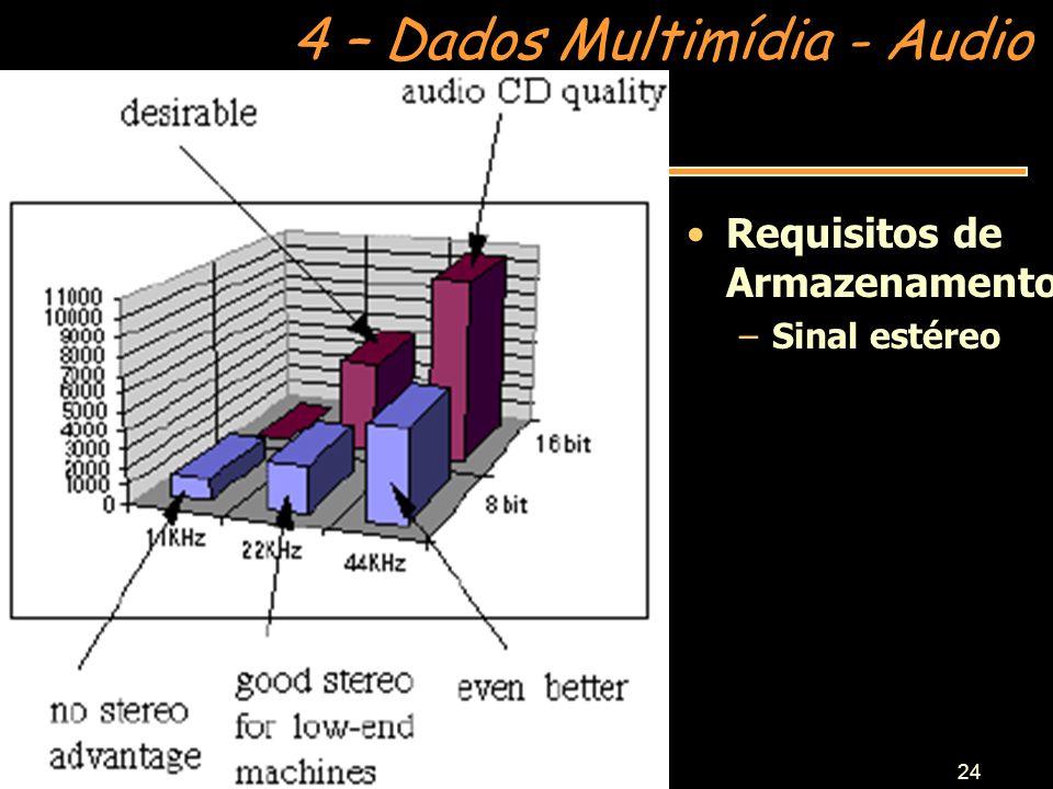 4 – Dados Multimídia - Audio Prof.Anselmo C.