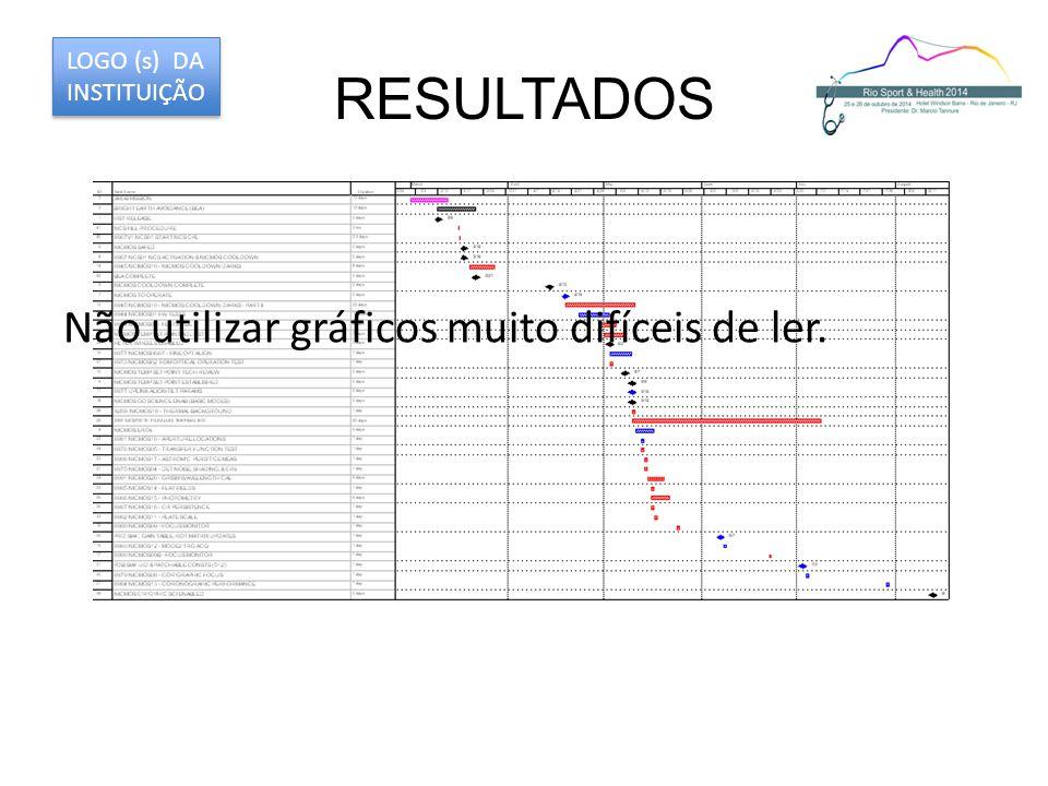 RESULTADOS LOGO (s) DA INSTITUIÇÃO Não utilizar gráficos muito difíceis de ler.