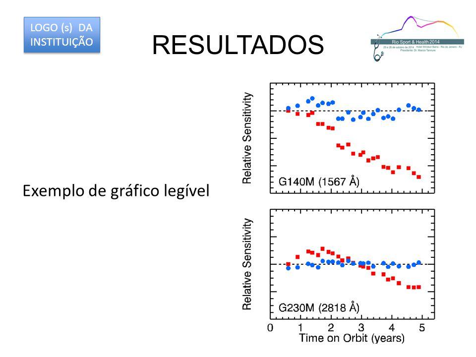 RESULTADOS LOGO (s) DA INSTITUIÇÃO Exemplo de gráfico legível