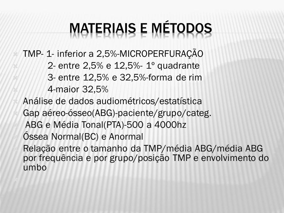  TMP- 1- inferior a 2,5%-MICROPERFURAÇÃO  2- entre 2,5% e 12,5%- 1º quadrante  3- entre 12,5% e 32,5%-forma de rim  4-maior 32,5%  Análise de dados audiométricos/estatística  Gap aéreo-ósseo(ABG)-paciente/grupo/categ.
