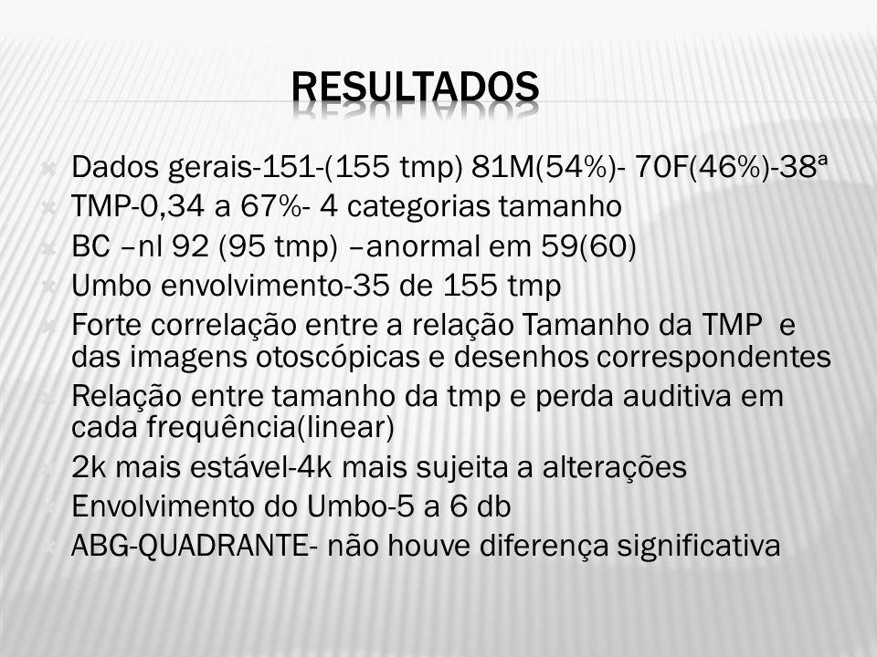  Dados gerais-151-(155 tmp) 81M(54%)- 70F(46%)-38ª  TMP-0,34 a 67%- 4 categorias tamanho  BC –nl 92 (95 tmp) –anormal em 59(60)  Umbo envolvimento-35 de 155 tmp  Forte correlação entre a relação Tamanho da TMP e das imagens otoscópicas e desenhos correspondentes  Relação entre tamanho da tmp e perda auditiva em cada frequência(linear)  2k mais estável-4k mais sujeita a alterações  Envolvimento do Umbo-5 a 6 db  ABG-QUADRANTE- não houve diferença significativa
