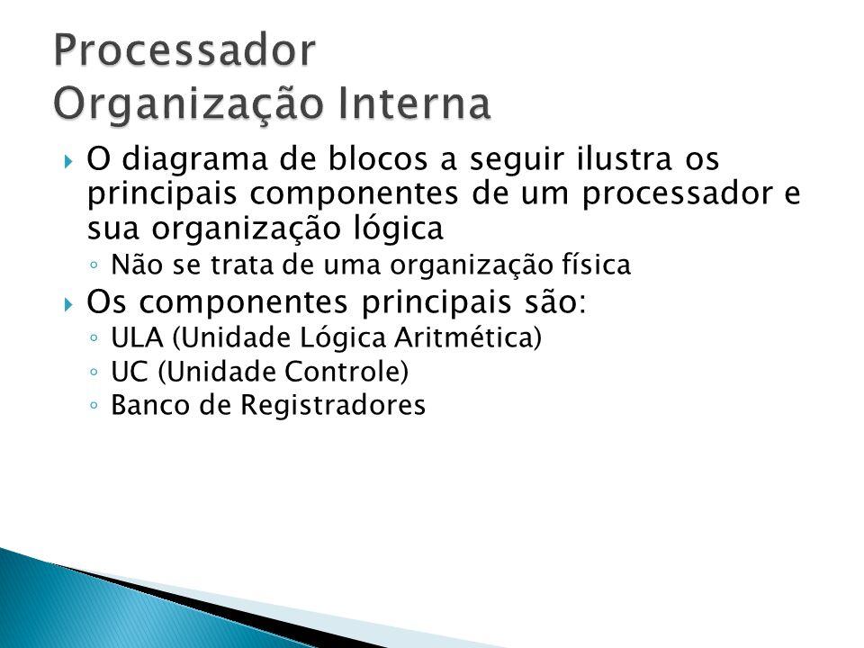  O diagrama de blocos a seguir ilustra os principais componentes de um processador e sua organização lógica ◦ Não se trata de uma organização física