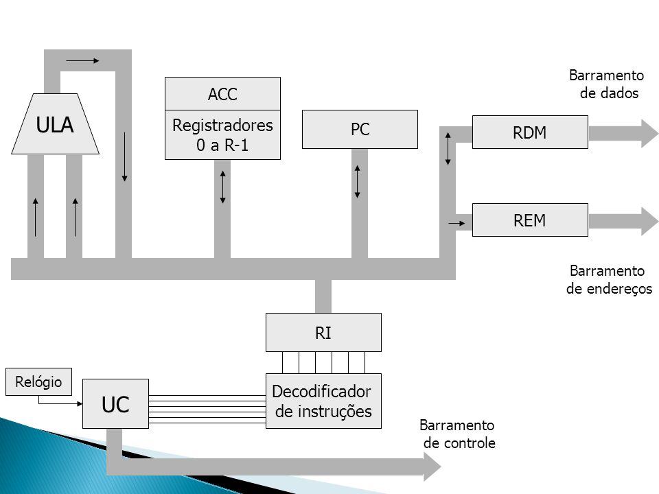 ULA Registradores 0 a R-1 ACC UC Decodificador de instruções RI PC RDM REM Barramento de endereços Barramento de dados Barramento de controle Relógio
