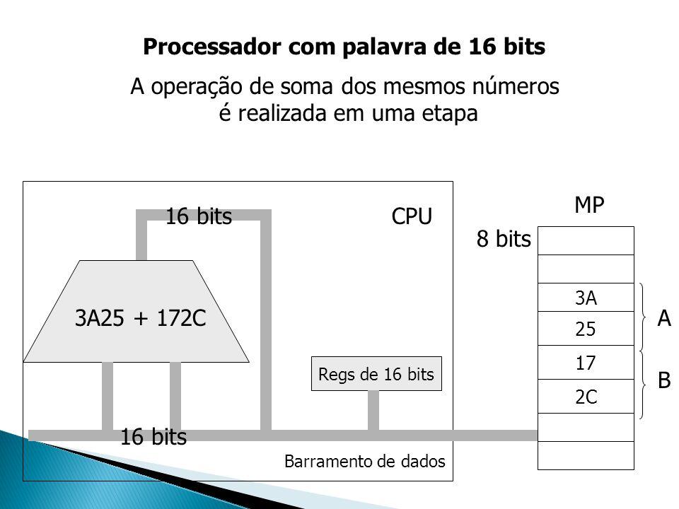 Regs de 16 bits 3A25 + 172C CPU 3A 25 17 2C MP 8 bits Barramento de dados 16 bits Processador com palavra de 16 bits A operação de soma dos mesmos núm