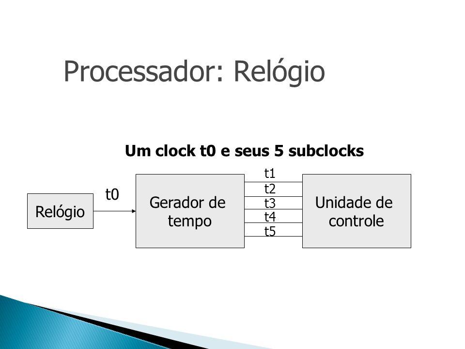 Gerador de tempo Unidade de controle Relógio t0 t1 t2 t3 t4 t5 Um clock t0 e seus 5 subclocks Processador: Relógio