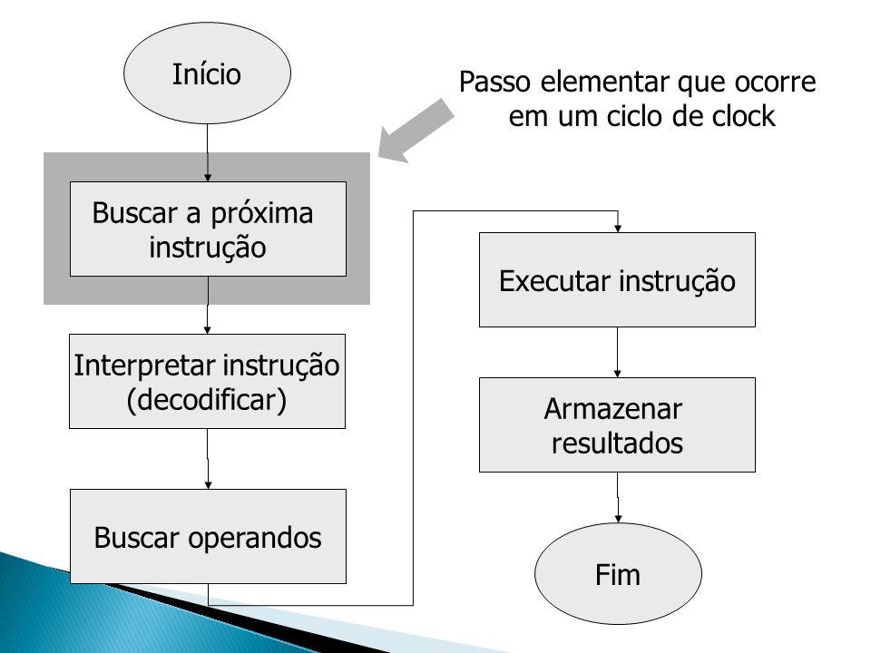 Buscar a próxima instrução Início Interpretar instrução (decodificar) Buscar operandos Executar instrução Armazenar resultados Fim Passo elementar que