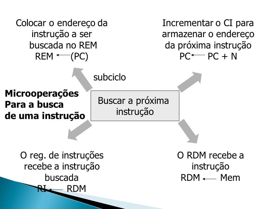 Buscar a próxima instrução O reg. de instruções recebe a instrução buscada RI RDM O RDM recebe a instrução RDM Mem Incrementar o CI para armazenar o e