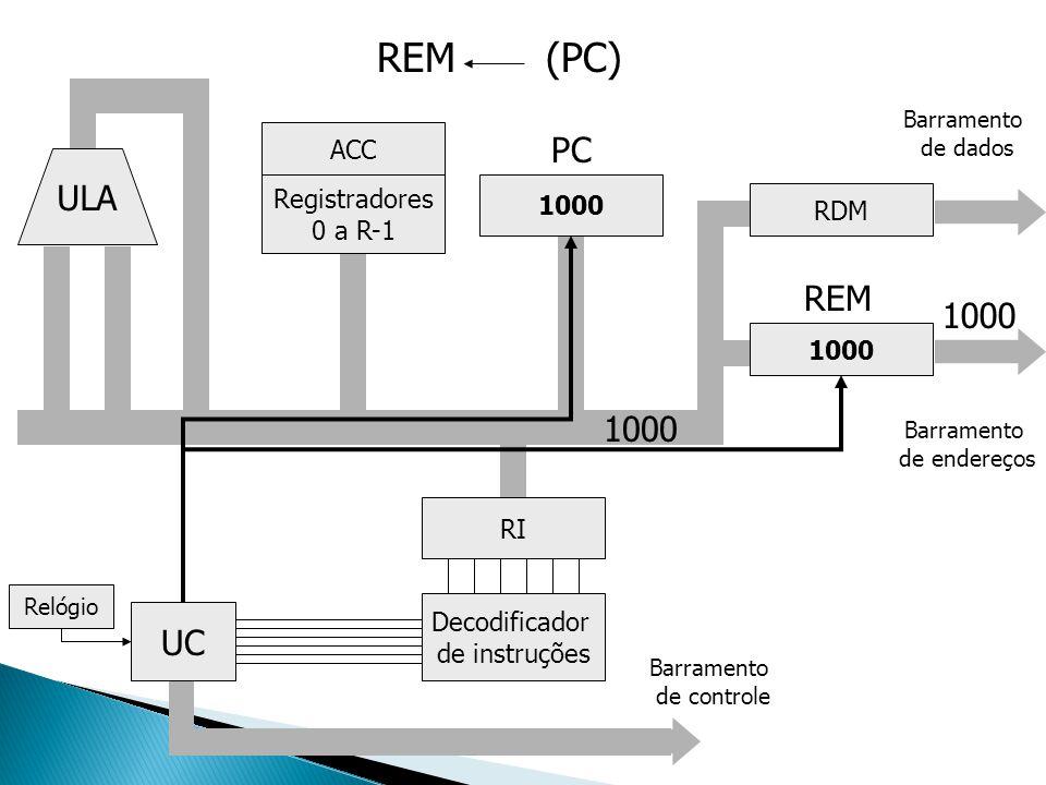 ULA Registradores 0 a R-1 ACC UC Decodificador de instruções RI 1000 RDM 1000 Barramento de endereços Barramento de dados Relógio Barramento de contro