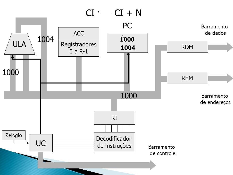ULA Registradores 0 a R-1 ACC UC Decodificador de instruções RI 1000 RDM REM Barramento de endereços Barramento de dados Relógio Barramento de control