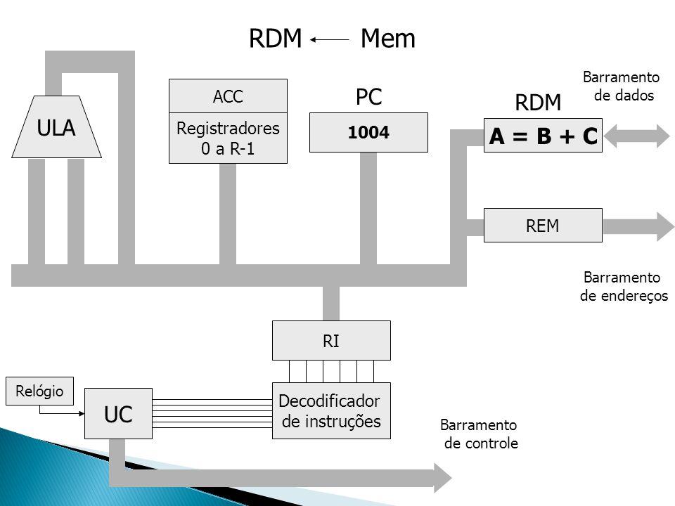 ULA Registradores 0 a R-1 ACC UC Decodificador de instruções RI 1004 A = B + C REM Barramento de endereços Barramento de dados Relógio Barramento de c