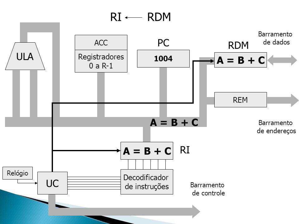 ULA Registradores 0 a R-1 ACC UC Decodificador de instruções A = B + C 1004 A = B + C REM Barramento de endereços Barramento de dados Relógio Barramen