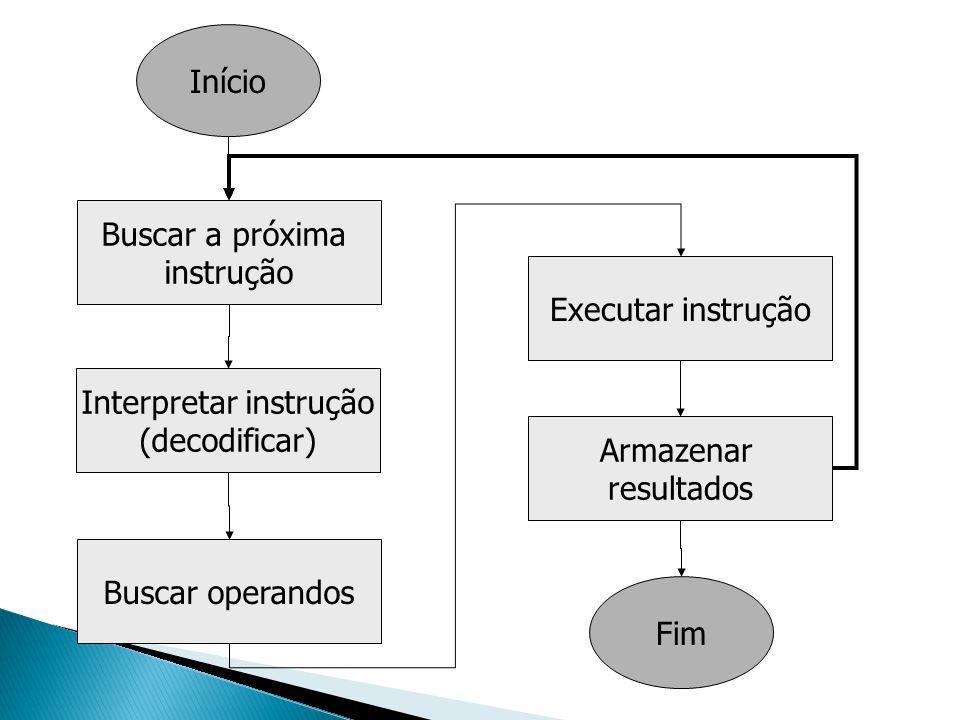 Buscar a próxima instrução Início Interpretar instrução (decodificar) Buscar operandos Executar instrução Armazenar resultados Fim