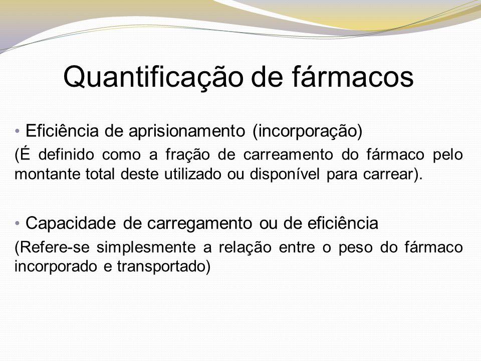 Eficiência de aprisionamento (incorporação) (É definido como a fração de carreamento do fármaco pelo montante total deste utilizado ou disponível para