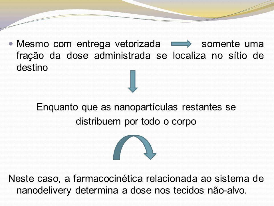 Mesmo com entrega vetorizada somente uma fração da dose administrada se localiza no sítio de destino Enquanto que as nanopartículas restantes se distr