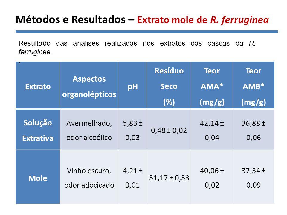 Extrato Aspectos organolépticos pH Resíduo Seco (%) Teor AMA* (mg/g) Teor AMB* (mg/g) Solução Extrativa Avermelhado, odor alcoólico 5,83 ± 0,03 0,48 ±