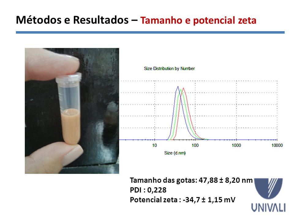 Métodos e Resultados – Tamanho e potencial zeta Tamanho das gotas: 47,88 ± 8,20 nm PDI : 0,228 Potencial zeta : -34,7 ± 1,15 mV