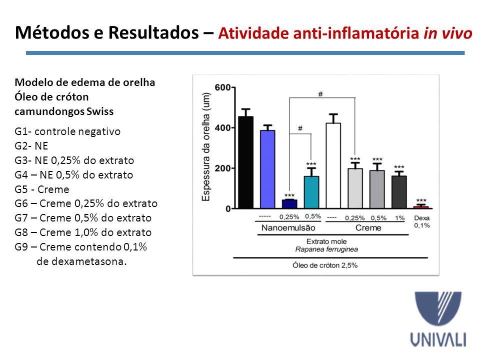 Métodos e Resultados – Atividade anti-inflamatória in vivo Modelo de edema de orelha Óleo de cróton camundongos Swiss G1- controle negativo G2- NE G3-