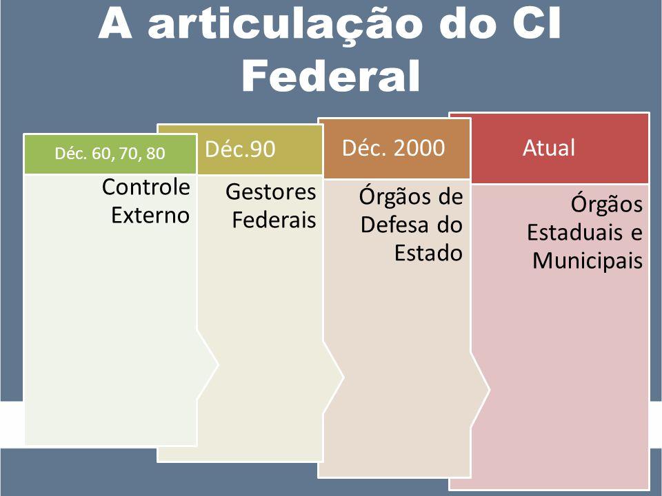A articulação do CI Federal Órgãos Estaduais e Municipais Atual Órgãos de Defesa do Estado Déc.