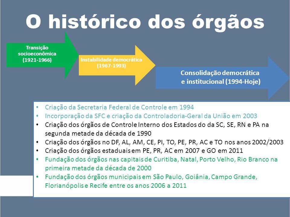 O histórico dos órgãos Transição socioeconômica (1921-1966) Instabilidade democrática (1967-1993) Consolidação democrática e institucional (1994-Hoje) Criação da Secretaria Federal de Controle em 1994 Incorporação da SFC e criação da Controladoria-Geral da União em 2003 Criação dos órgãos de Controle Interno dos Estados do da SC, SE, RN e PA na segunda metade da década de 1990 Criação dos órgãos no DF, AL, AM, CE, PI, TO, PE, PR, AC e TO nos anos 2002/2003 Criação dos órgãos estaduais em PE, PR, AC em 2007 e GO em 2011 Fundação dos órgãos nas capitais de Curitiba, Natal, Porto Velho, Rio Branco na primeira metade da década de 2000 Fundação dos órgãos municipais em São Paulo, Goiânia, Campo Grande, Florianópolis e Recife entre os anos 2006 a 2011