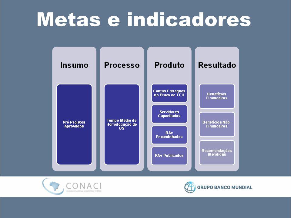 Metas e indicadores