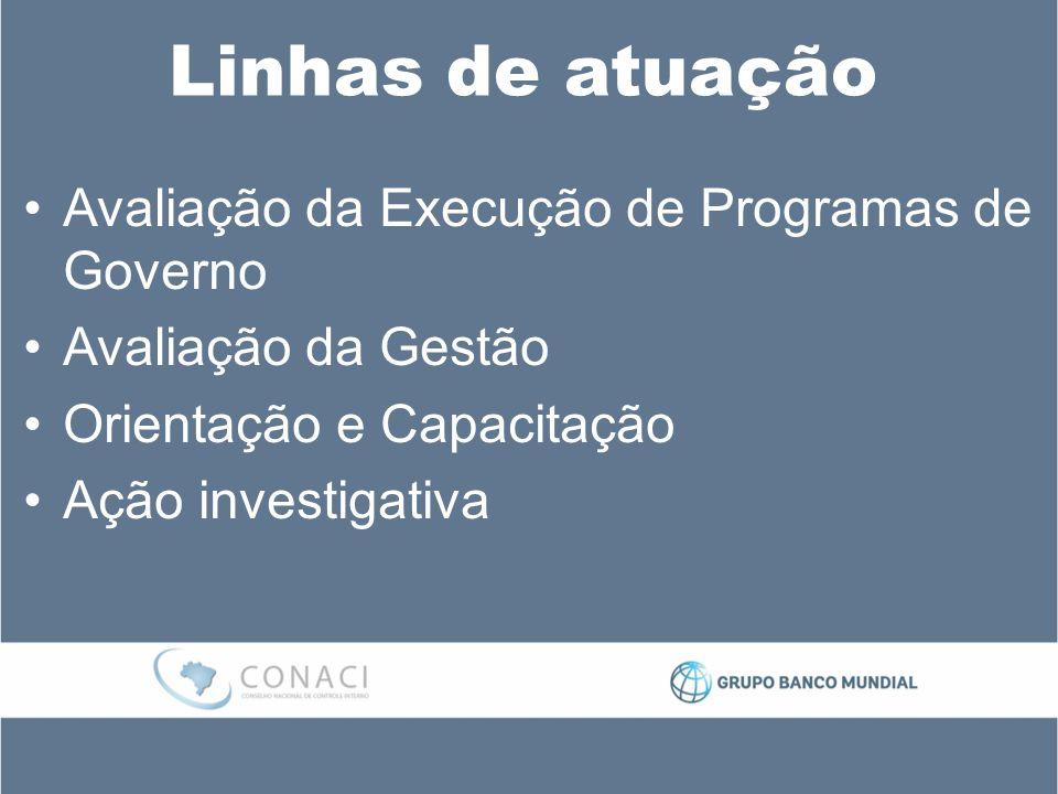 Linhas de atuação Avaliação da Execução de Programas de Governo Avaliação da Gestão Orientação e Capacitação Ação investigativa