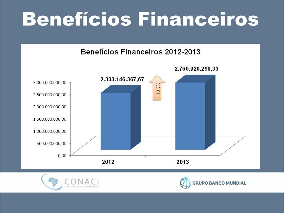 Benefícios Financeiros + 18,3%