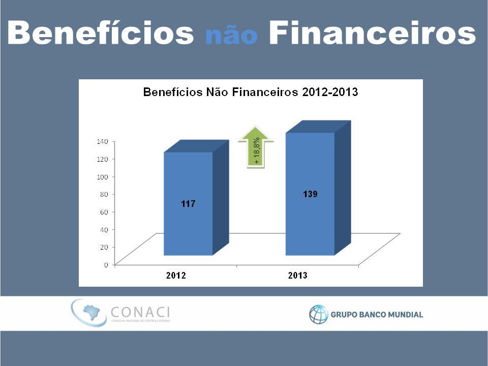Benefícios não Financeiros + 18,8%