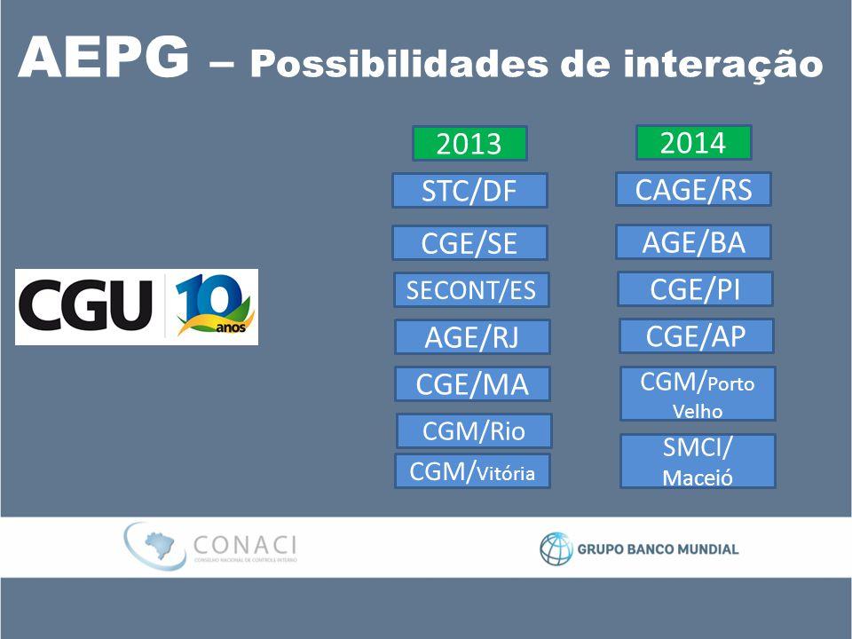 AEPG – Possibilidades de interação STC/DF CGE/SE SECONT/ES AGE/RJ CGE/MA CGM/Rio CGM/ Vitória CAGE/RS AGE/BA CGE/PI CGE/AP CGM/ Porto Velho SMCI/ Maceió 2013 2014