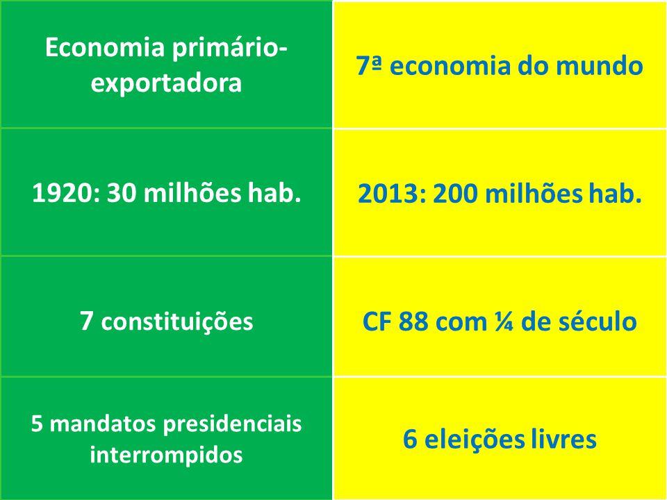 Economia primário- exportadora 1920: 30 milhões hab.