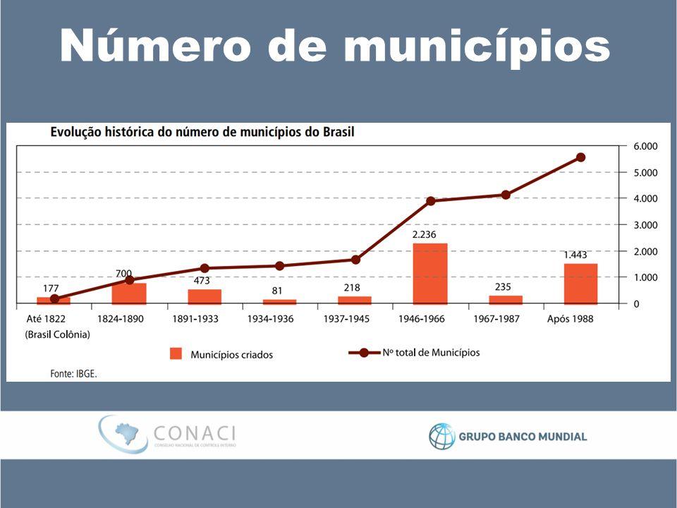 Número de municípios