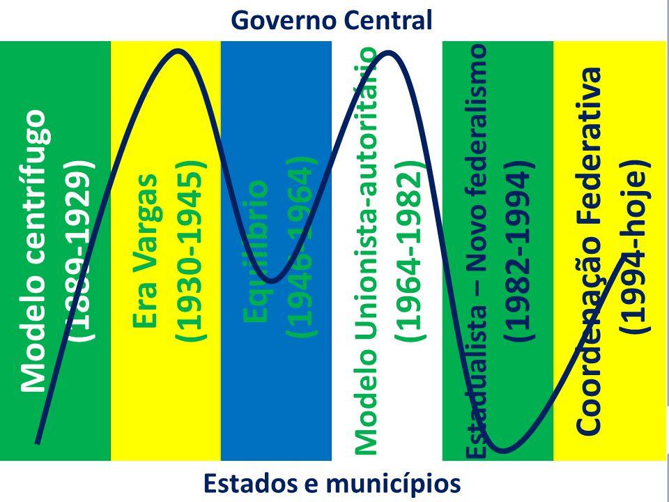 A articulação do CI Federal Modelo centrífugo (1889-1929) Era Vargas (1930-1945) Era Vargas (1930-1945) Coordenação Federativa (1994-hoje) Equilíbrio (1946-1964) Equilíbrio (1946-1964) Modelo Unionista-autoritário (1964-1982) Modelo Unionista-autoritário (1964-1982) Estadualista – Novo federalismo (1982-1994) Estadualista – Novo federalismo (1982-1994) Governo Central Estados e municípios