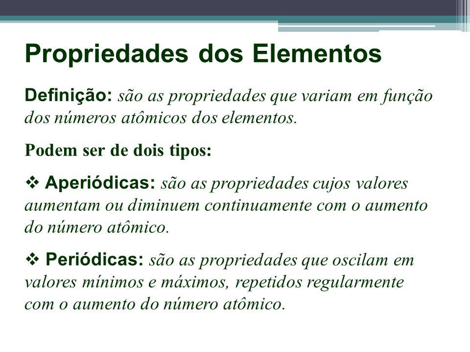 Propriedades Aperiódicas n° atômico Valor numérico Massa Atômica n° atômico Valor numérico Calor Específico
