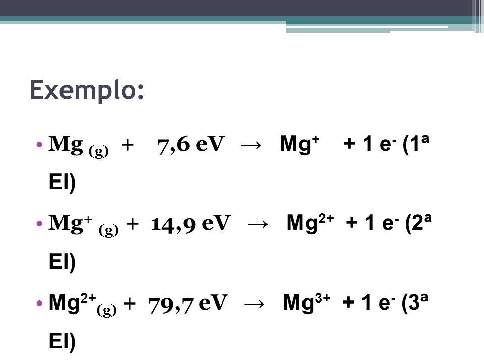 Exemplo: Mg (g) + 7,6 eV → Mg + + 1 e - (1ª EI) Mg + (g) + 14,9 eV → Mg 2+ + 1 e - (2ª EI) Mg 2+ (g) + 79,7 eV → Mg 3+ + 1 e - (3ª EI) Assim: EI 1 < EI 2 < EI 3 < …..