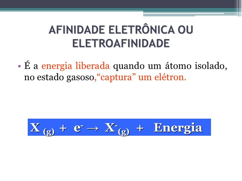 AFINIDADE ELETRÔNICA OU ELETROAFINIDADE É a energia liberada quando um átomo isolado, no estado gasoso, captura um elétron.