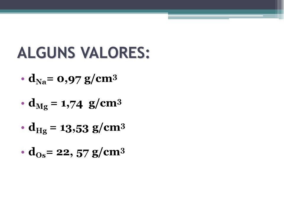 ALGUNS VALORES: d Na = 0,97 g/cm 3 d Mg = 1,74 g/cm 3 d Hg = 13,53 g/cm 3 d Os = 22, 57 g/cm 3