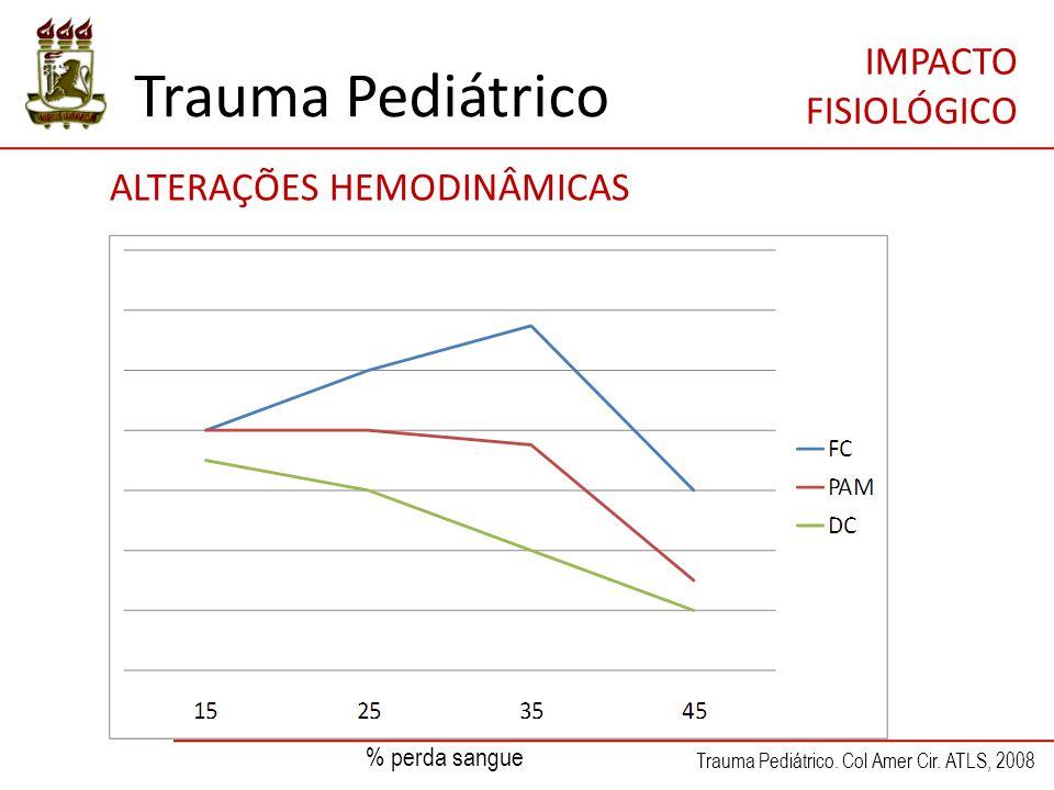 Trauma Pediátrico ALTERAÇÕES HEMODINÂMICAS IMPACTO FISIOLÓGICO Trauma Pediátrico. Col Amer Cir. ATLS, 2008 % perda sangue