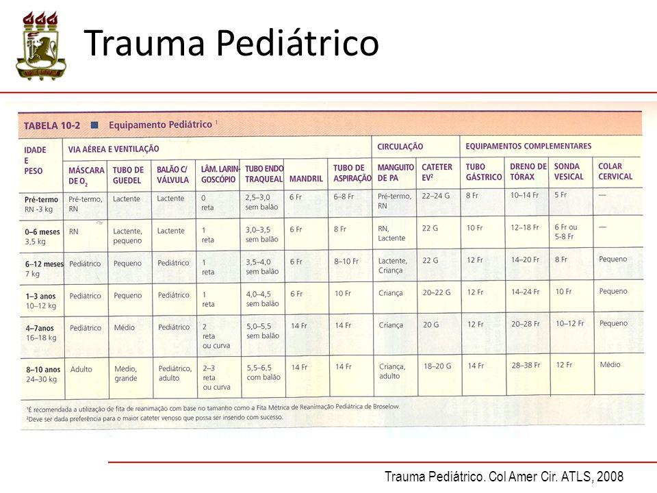 Trauma Pediátrico Trauma Pediátrico. Col Amer Cir. ATLS, 2008