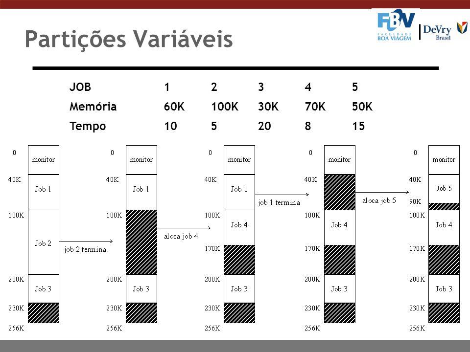 Partições Variáveis JOB 1 2345 Memória60K100K30K70K50K Tempo10520815