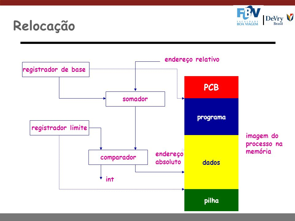 Relocação PCB programa dados pilha registrador de base somador imagem do processo na memória endereço relativo registrador limite comparador int endereço absoluto