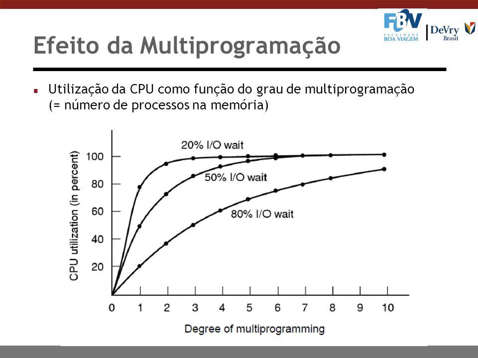 Efeito da Multiprogramação n Utilização da CPU como função do grau de multiprogramação (= número de processos na memória)