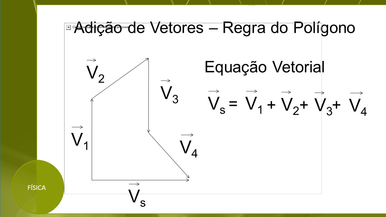 Adição de Vetores – Regra do Polígono FÍSICA Equação Vetorial V4V4 V3V3 + VsVs V1V1 V2V2 V3V3 V4V4 V2V2 V1V1 VsVs ++ =