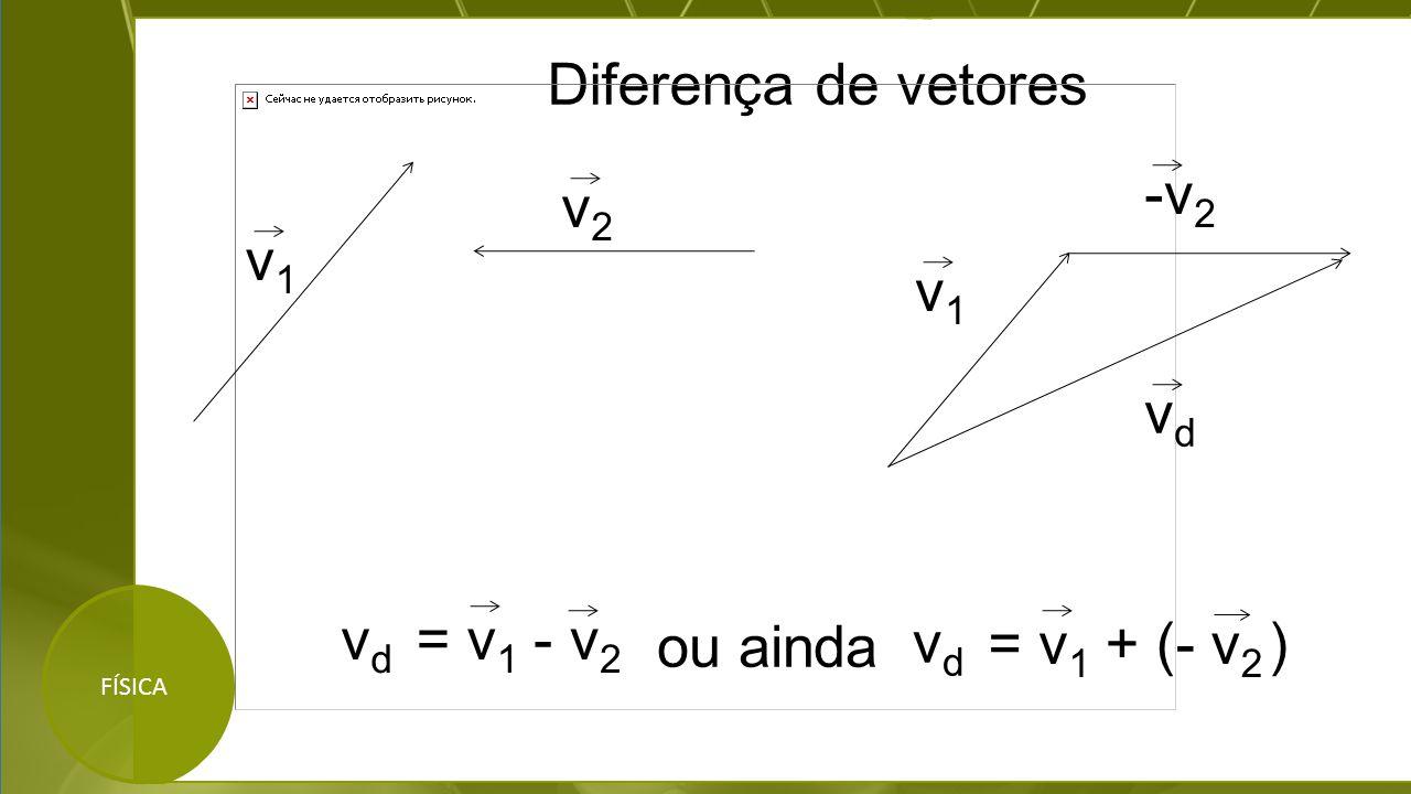 Diferença de vetores FÍSICA v1v1 v2v2 v1v1 -v 2 vdvd vdvd = v 1 - v 2 ou ainda vdvd = v 1 + (- v 2 )