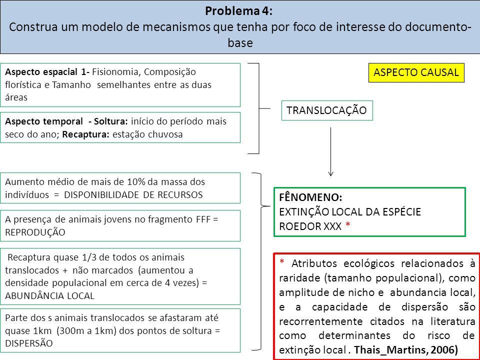 Problema 4: Construa um modelo de mecanismos que tenha por foco de interesse do documento- base FÊNOMENO: EXTINÇÃO LOCAL DA ESPÉCIE ROEDOR XXX * Aspec